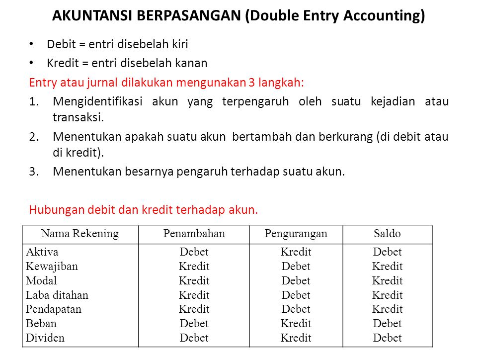AKUNTANSI BERPASANGAN (Double Entry Accounting) Debit = entri disebelah kiri Kredit = entri disebelah kanan Entry atau jurnal dilakukan mengunakan 3 langkah: 1.Mengidentifikasi akun yang terpengaruh oleh suatu kejadian atau transaksi.