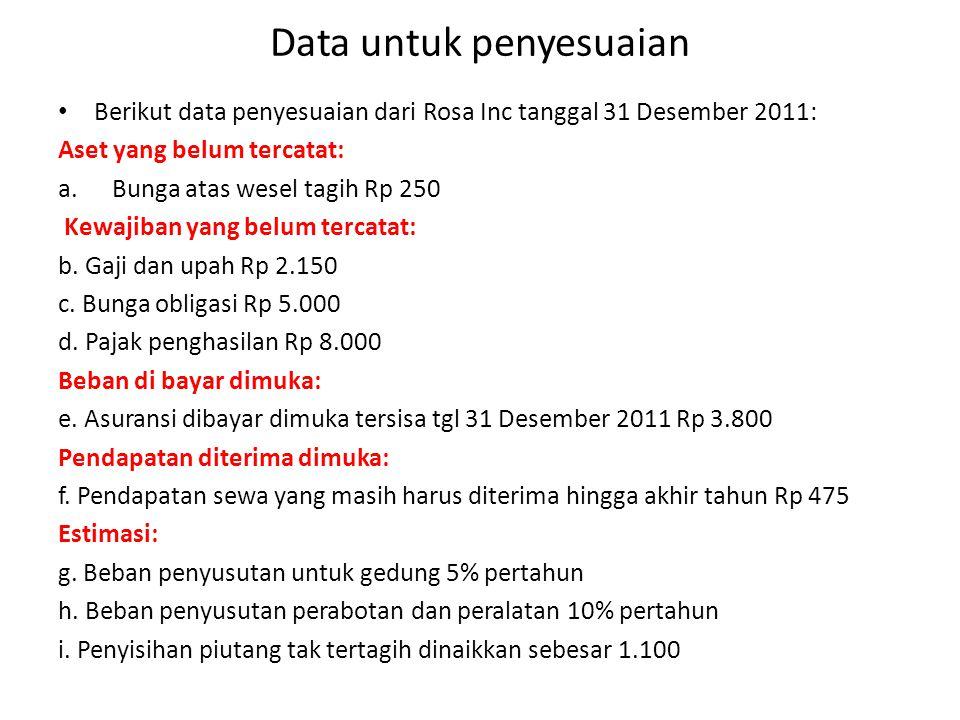 Data untuk penyesuaian Berikut data penyesuaian dari Rosa Inc tanggal 31 Desember 2011: Aset yang belum tercatat: a.Bunga atas wesel tagih Rp 250 Kewajiban yang belum tercatat: b.