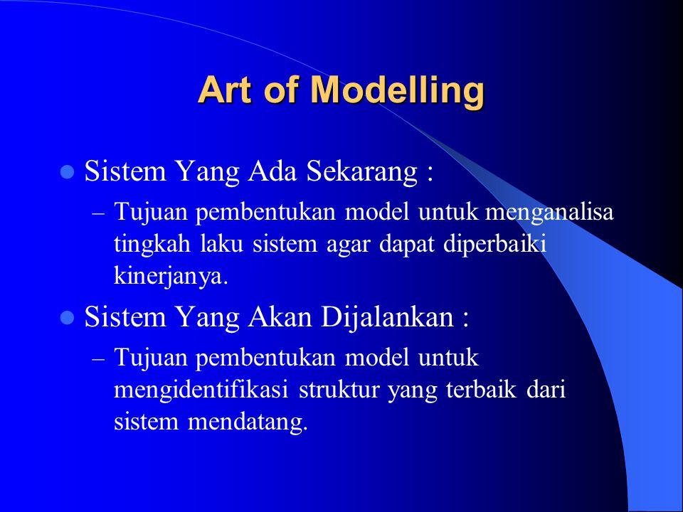 Art of Modelling Sistem Yang Ada Sekarang : – Tujuan pembentukan model untuk menganalisa tingkah laku sistem agar dapat diperbaiki kinerjanya. Sistem