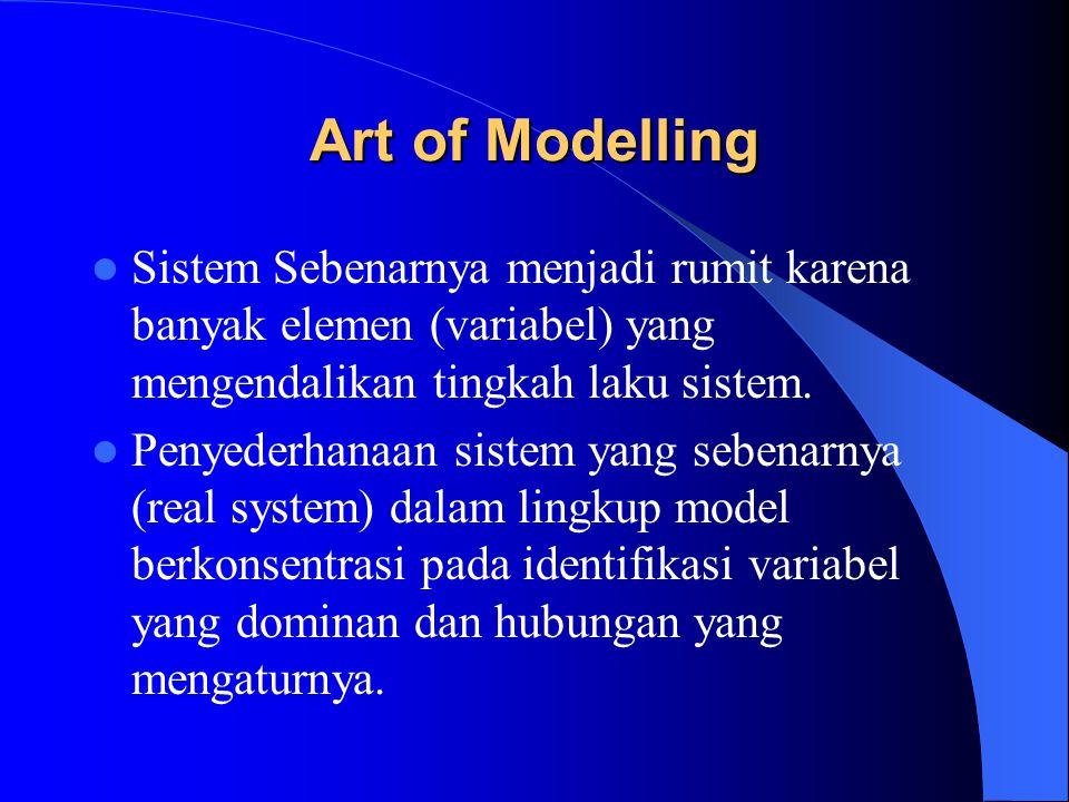 Art of Modelling Assumed real world : abstraksi dari situasi sebenarnya dengan berkonsentrasi pada variabel dominan yang mengendalikan sistem nyata.
