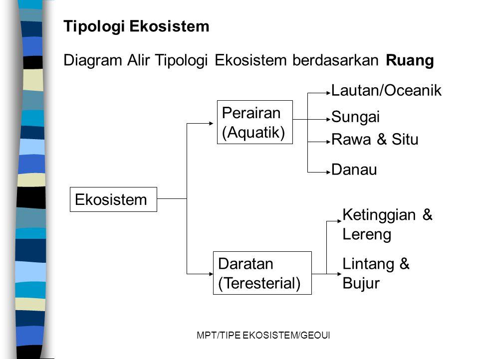 MPT/TIPE EKOSISTEM/GEOUI Tipologi Ekosistem Diagram Alir Tipologi Ekosistem berdasarkan Ruang Ekosistem Perairan (Aquatik) Daratan (Teresterial) Lautan/Oceanik Sungai Rawa & Situ Danau Ketinggian & Lereng Lintang & Bujur