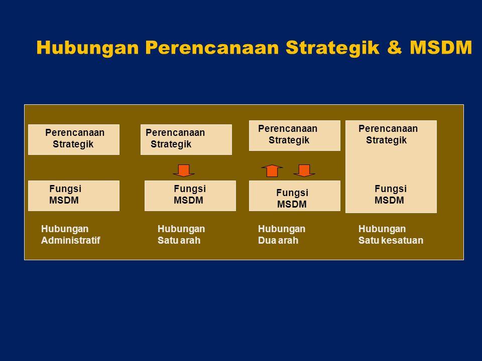 Perencanaan Strategik Perencanaan Strategik Perencanaan Strategik Perencanaan Strategik Fungsi MSDM Fungsi MSDM Fungsi MSDM Fungsi MSDM Hubungan Administratif Hubungan Satu arah Hubungan Dua arah Hubungan Satu kesatuan Hubungan Perencanaan Strategik & MSDM