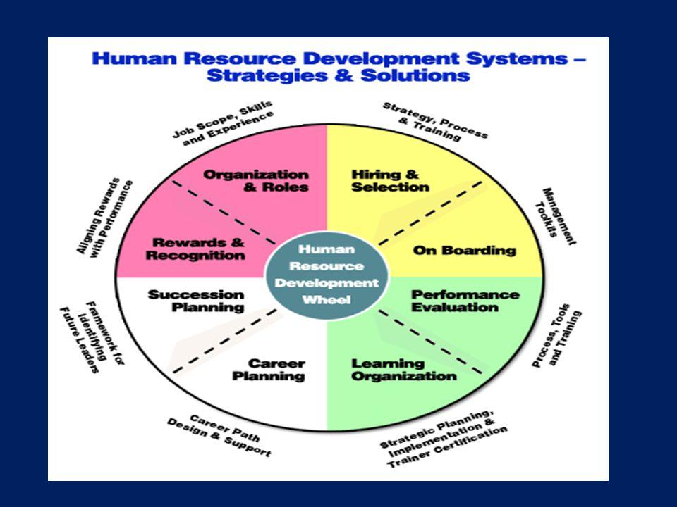 Traditional HR Versus Strategic HR