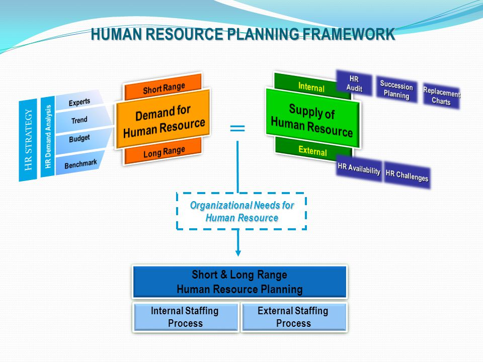 Snell/Bohlander, HRM – HR Planning MODEL OF HR FORECASTING External Considerations Demographic changes Education of workforce Labor mobility Government policies Unemployment rate External Considerations Demographic changes Education of workforce Labor mobility Government policies Unemployment rate Considerations Product/service demand Economics Technology Financial resources Absenteeism/turnover Organizational growth Management philosophy Considerations Product/service demand Economics Technology Financial resources Absenteeism/turnover Organizational growth Management philosophy ( Shortage) Recruitment Full-time Part-time Recalls ( Shortage) Recruitment Full-time Part-time Recalls Techniques Trend analysis Managerial estimates Delphi technique Techniques Trend analysis Managerial estimates Delphi technique Techniques Staffing tables Markov analysis Skills inventories Management inventories Replacement charts Succession planning Techniques Staffing tables Markov analysis Skills inventories Management inventories Replacement charts Succession planning FORECASTING DEMAND FORECASTING SUPPLY (Surplus) Reductions Layoffs Terminations Demotions Retirement (Surplus) Reductions Layoffs Terminations Demotions Retirement BALANCING SUPPLY AND DEMAND
