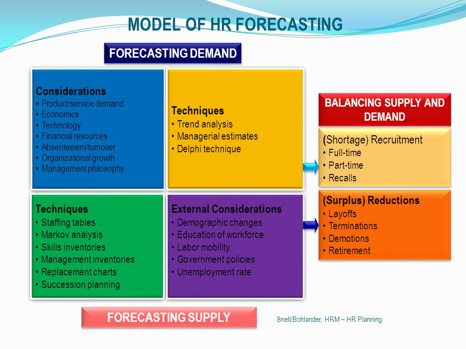 Definisi dan pengelolaan perencanaan strategis SDM HRP adalah memastikan ketersediaan jumlah dan kualitas pegawai pada tempat dan waktu yang tepat.