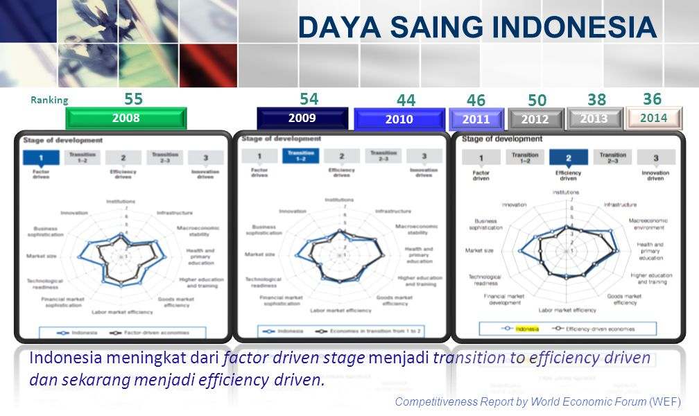 DAYA SAING INDONESIA Competitiveness Report by World Economic Forum (WEF) 20082009 Indonesia meningkat dari factor driven stage menjadi transition to