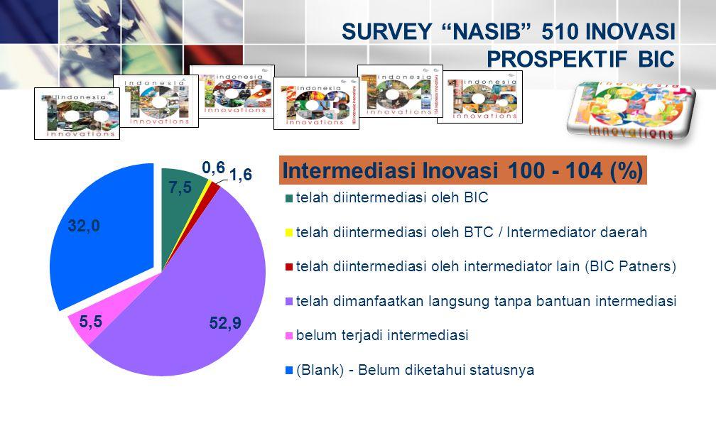 """SURVEY """"NASIB"""" 510 INOVASI PROSPEKTIF BIC"""