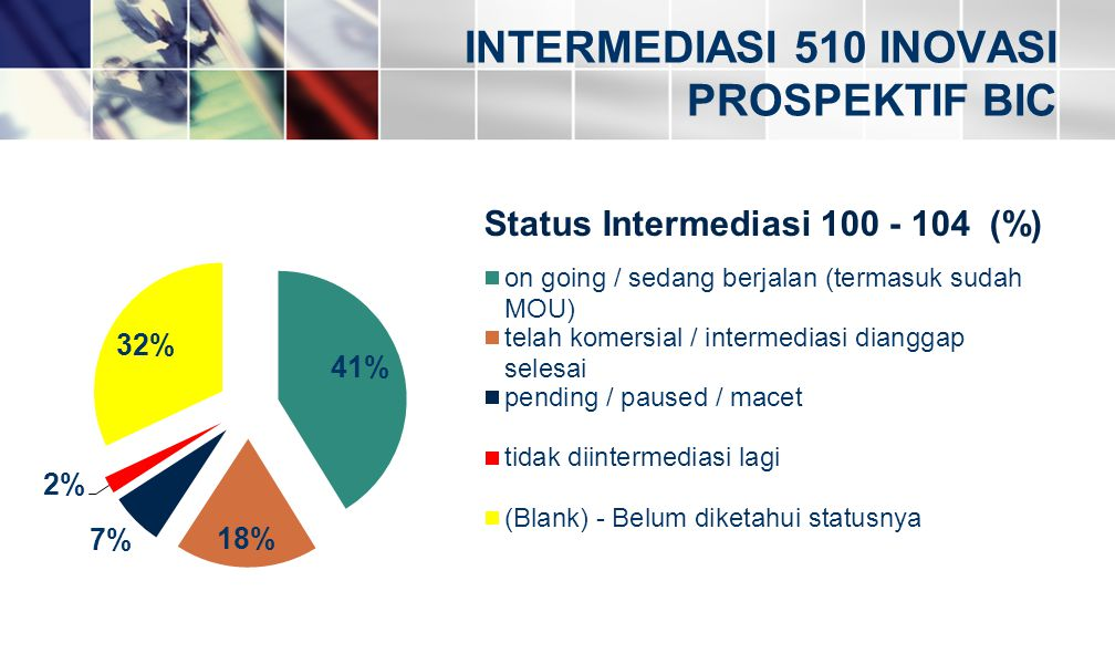 INTERMEDIASI 510 INOVASI PROSPEKTIF BIC