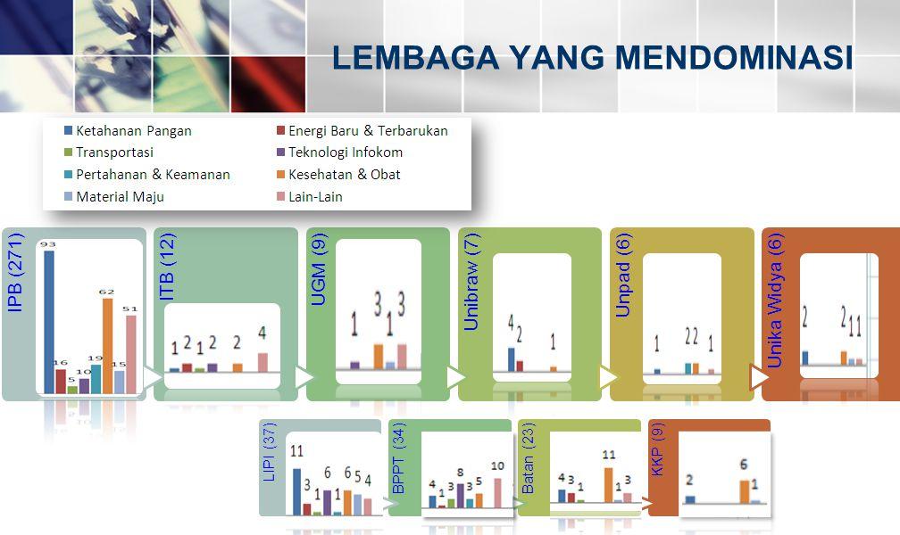 IPB (271)ITB (12)UGM (9)Unibraw (7)Unpad (6)Unika Widya (6) LEMBAGA YANG MENDOMINASI LIPI (37)BPPT (34)Batan (23)KKP (9)