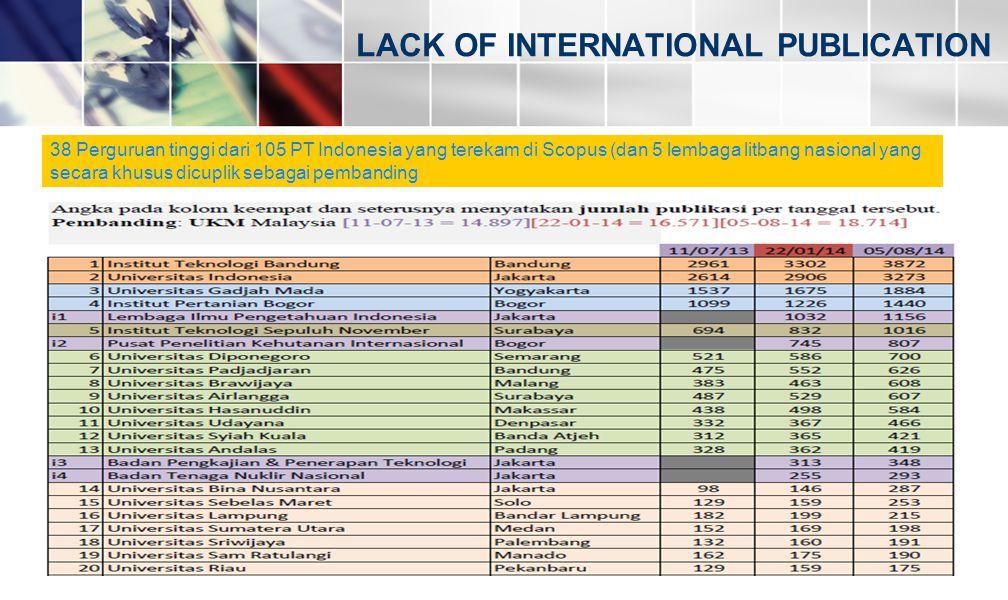 LACK OF INTERNATIONAL PUBLICATION 38 Perguruan tinggi dari 105 PT Indonesia yang terekam di Scopus (dan 5 lembaga litbang nasional yang secara khusus
