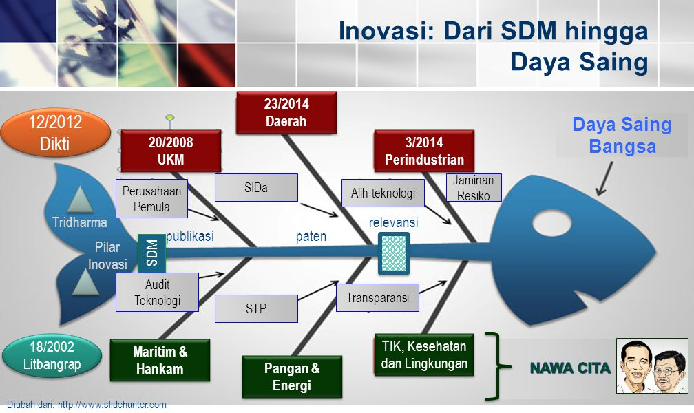 Inovasi: Dari SDM hingga Daya Saing Daya Saing Bangsa 18/2002 Litbangrap 18/2002 Litbangrap 12/2012 Dikti 12/2012 Dikti Tridharma Pilar Inovasi publik