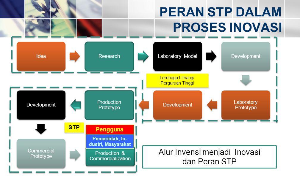 PERAN STP DALAM PROSES INOVASI IdeaResearchLaboratory ModelDevelopment Laboratory Prototype Development Production Prototype Development Commercial Pr