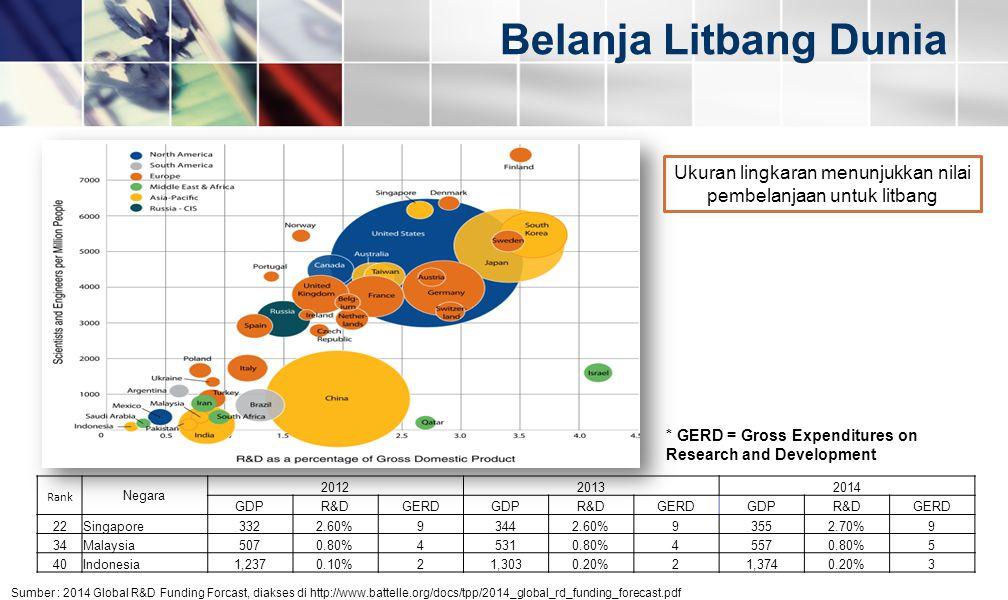 Belanja Litbang Dunia Sumber : 2014 Global R&D Funding Forcast, diakses di http://www.battelle.org/docs/tpp/2014_global_rd_funding_forecast.pdf Ukuran