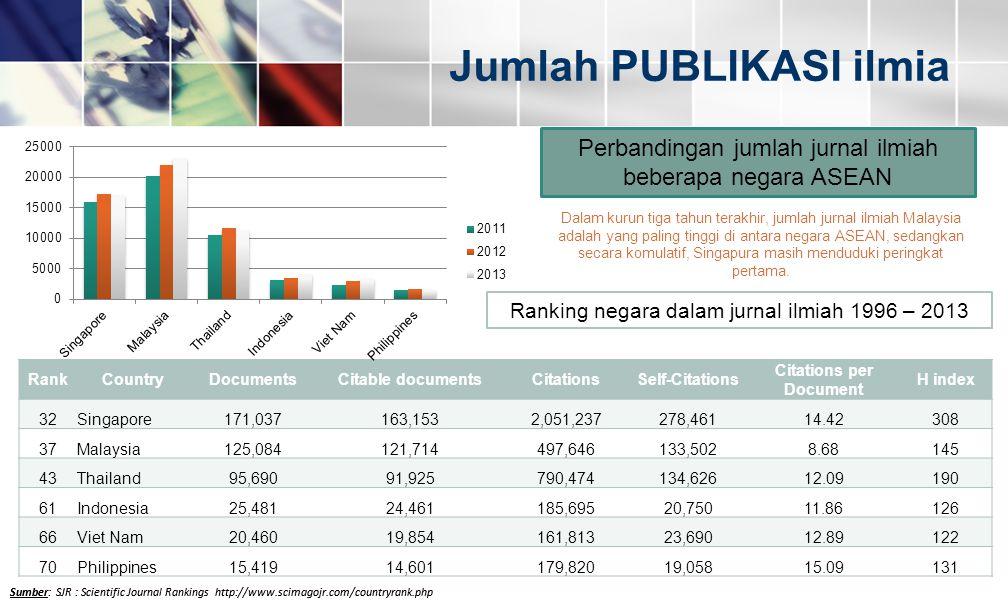 Jumlah PUBLIKASI ilmia Sumber: SJR : Scientific Journal Rankings http://www.scimagojr.com/countryrank.php Ranking negara dalam jurnal ilmiah 1996 – 20