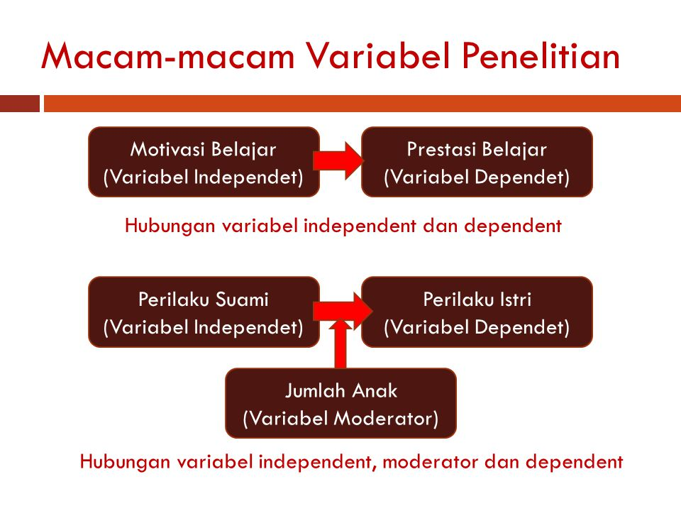 Macam-macam Variabel Penelitian Motivasi Belajar (Variabel Independet) Prestasi Belajar (Variabel Dependet) Hubungan variabel independent dan dependen