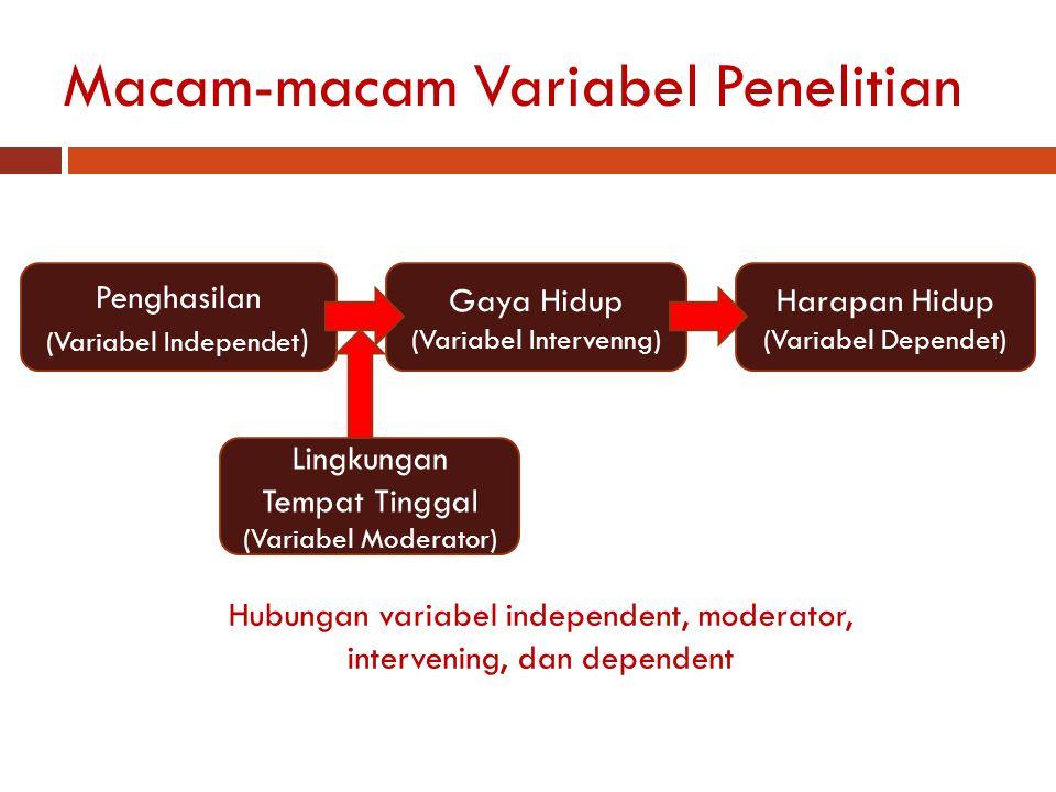 Macam-macam Variabel Penelitian Penghasilan (Variabel Independet ) Gaya Hidup (Variabel Intervenng) Harapan Hidup (Variabel Dependet) Lingkungan Tempat Tinggal (Variabel Moderator) Hubungan variabel independent, moderator, intervening, dan dependent