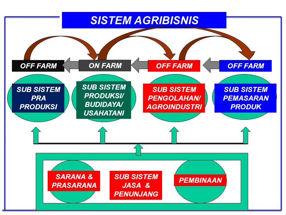 JURUSAN SOSEK FAPERTA UNEJ PARADIGMA PEMBANGUNAN PERTANIAN NASIONAL 1.Sub sistem Pra produksi meliputi Pengadaan & Penyaluran Saprodi, Teknologi dan P