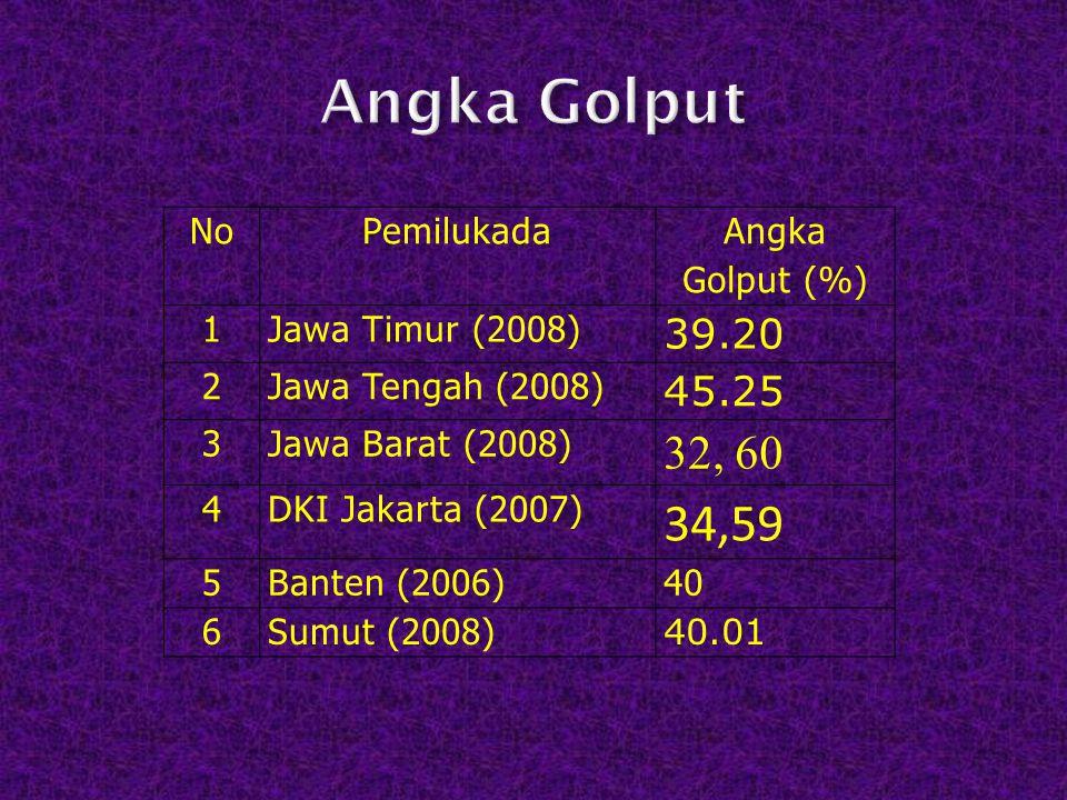 NoPemilukada Angka Golput (%) 1Jawa Timur (2008) 39.20 2Jawa Tengah (2008) 45.25 3Jawa Barat (2008) 32, 60 4DKI Jakarta (2007) 34,59 5Banten (2006)40