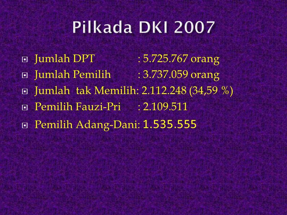  Jumlah DPT : 5.725.767 orang  Jumlah Pemilih : 3.737.059 orang  Jumlah tak Memilih: 2.112.248 (34,59 %)  Pemilih Fauzi-Pri : 2.109.511  Pemilih
