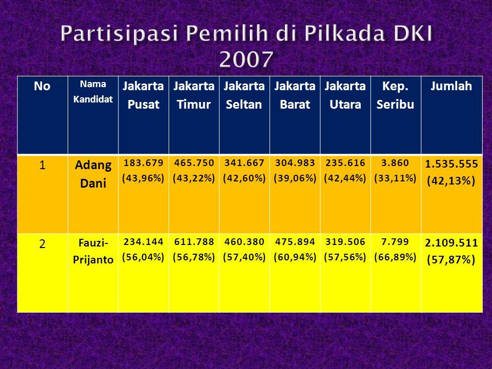No Nama Kandidat Jakarta Pusat Jakarta Timur Jakarta Seltan Jakarta Barat Jakarta Utara Kep. Seribu Jumlah 1 Adang Dani 183.679 (43,96%) 465.750 (43,2