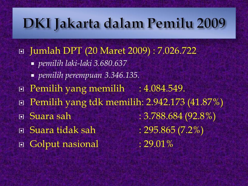  Jumlah DPT (20 Maret 2009) : 7.026.722  pemilih laki-laki 3.680.637  pemilih perempuan 3.346.135.  Pemilih yang memilih : 4.084.549.  Pemilih ya