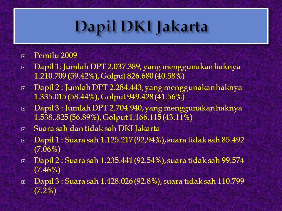  Pemilu 2009  Dapil 1: Jumlah DPT 2.037.389, yang menggunakan haknya 1.210.709 (59.42%), Golput 826.680 (40.58%)  Dapil 2 : Jumlah DPT 2.284.443, y