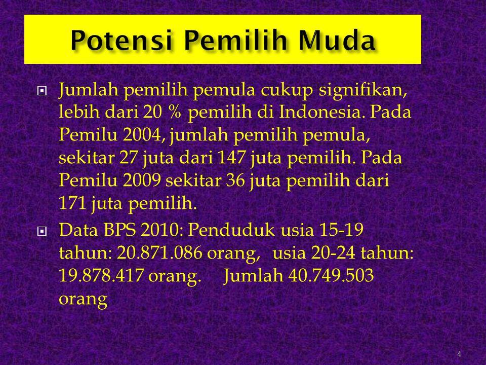  Jumlah pemilih pemula cukup signifikan, lebih dari 20 % pemilih di Indonesia. Pada Pemilu 2004, jumlah pemilih pemula, sekitar 27 juta dari 147 juta