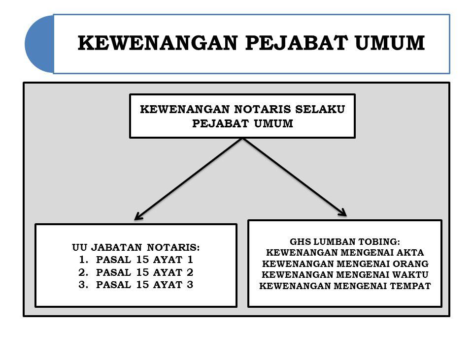 KEWENANGAN PEJABAT UMUM KEWENANGAN NOTARIS SELAKU PEJABAT UMUM UU JABATAN NOTARIS: 1.PASAL 15 AYAT 1 2.PASAL 15 AYAT 2 3.PASAL 15 AYAT 3 GHS LUMBAN TOBING: KEWENANGAN MENGENAI AKTA KEWENANGAN MENGENAI ORANG KEWENANGAN MENGENAI WAKTU KEWENANGAN MENGENAI TEMPAT