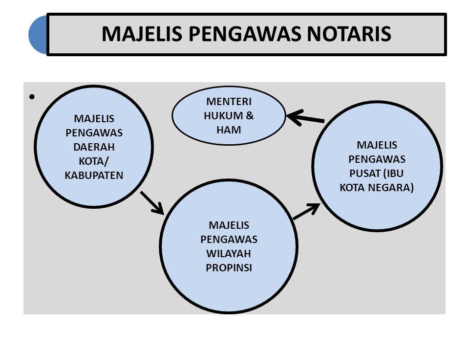 MAJELIS PENGAWAS NOTARIS MAJELIS PENGAWAS DAERAH KOTA/ KABUPATEN MAJELIS PENGAWAS PUSAT (IBU KOTA NEGARA) MAJELIS PENGAWAS WILAYAH PROPINSI MENTERI HUKUM & HAM