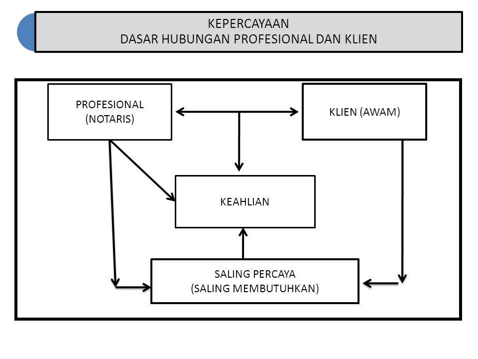 KEPERCAYAAN DASAR HUBUNGAN PROFESIONAL DAN KLIEN PROFESIONAL (NOTARIS) KLIEN (AWAM) SALING PERCAYA (SALING MEMBUTUHKAN) KEAHLIAN