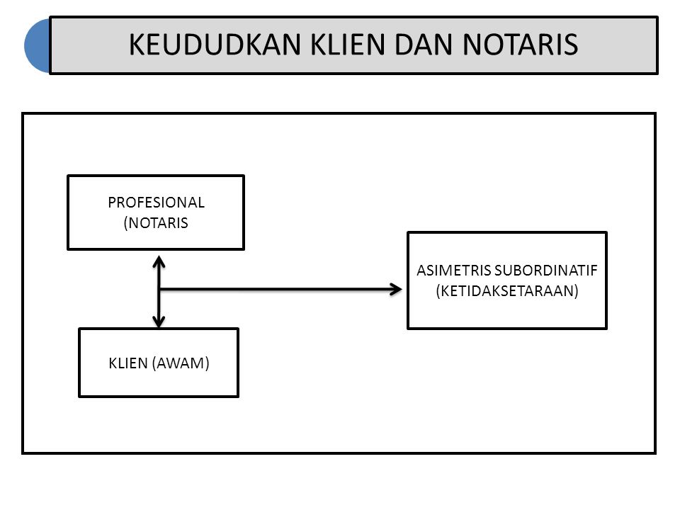 KEUDUDKAN KLIEN DAN NOTARIS PROFESIONAL (NOTARIS KLIEN (AWAM) ASIMETRIS SUBORDINATIF (KETIDAKSETARAAN)