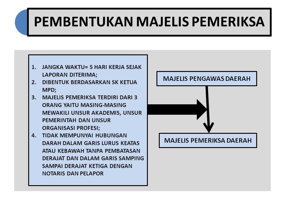 PEMBENTUKAN MAJELIS PEMERIKSA MAJELIS PENGAWAS DAERAH MAJELIS PEMERIKSA DAERAH 1.JANGKA WAKTU= 5 HARI KERJA SEJAK LAPORAN DITERIMA; 2.DIBENTUK BERDASARKAN SK KETUA MPD; 3.MAJELIS PEMERIKSA TERDIRI DARI 3 ORANG YAITU MASING-MASING MEWAKILI UNSUR AKADEMIS, UNSUR PEMERINTAH DAN UNSUR ORGANISASI PROFESI; 4.TIDAK MEMPUNYAI HUBUNGAN DARAH DALAM GARIS LURUS KEATAS ATAU KEBAWAH TANPA PEMBATASAN DERAJAT DAN DALAM GARIS SAMPING SAMPAI DERAJAT KETIGA DENGAN NOTARIS DAN PELAPOR
