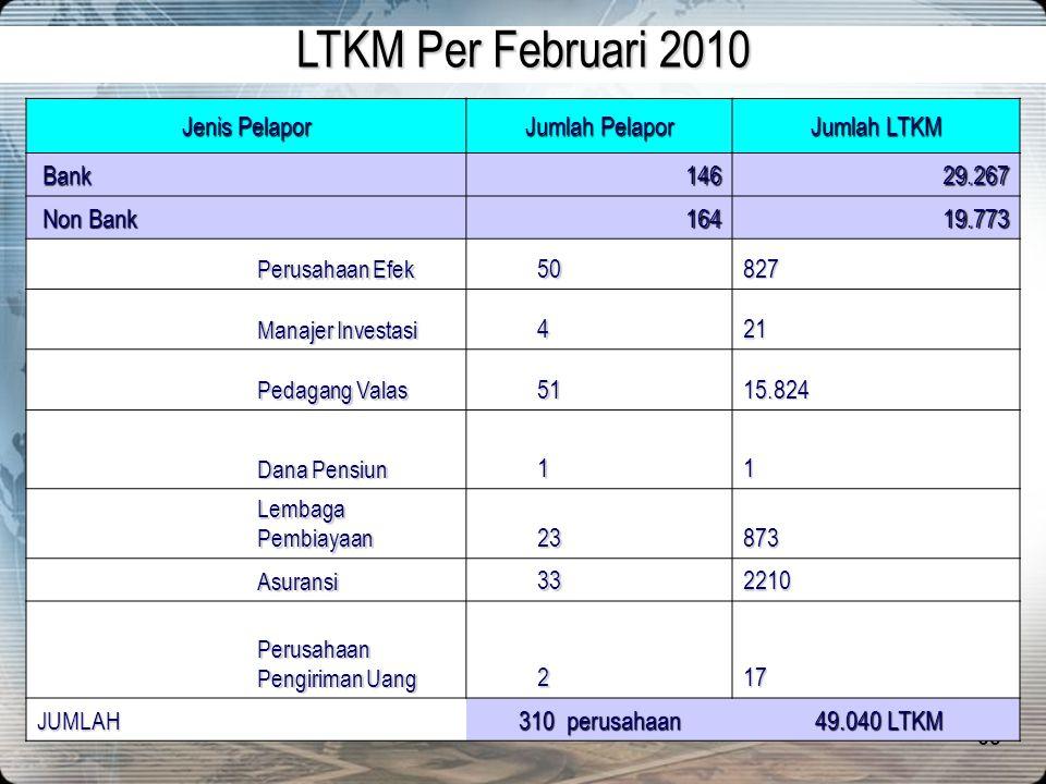 62 S tatistik Kepatuhan dan Hasil Analisis Februari 2010