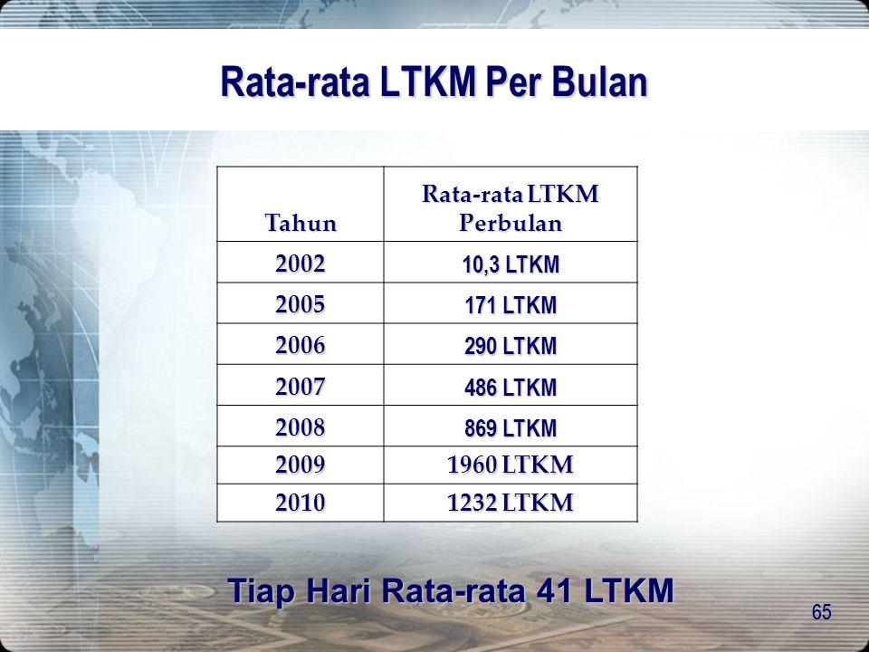 64 LTKM Per - Tahun Tahun Jumlah LTKM Keseluruhan s/d 2004 838 20052.055 20063.482 20075.831 200810.432 200923.520 s.d Februari 2010 2.464