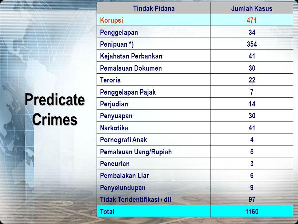 68 Laporan Hasil Analisis Kepolisian/Kejaksaan1.072 KhususKejaksaan88 JUMLAH1160 Putusan pengadilan yang menggunakan UU TPPU telah mencapai 26 putusan