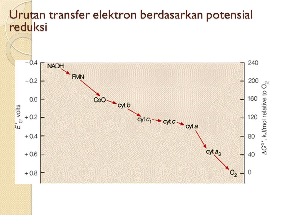 Urutan transfer elektron berdasarkan potensial reduksi