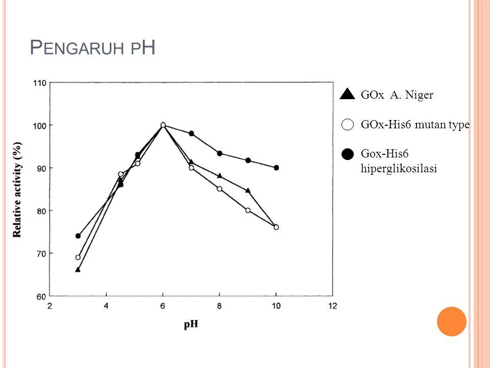 P ENGARUH P H GOx A. Niger GOx-His6 mutan type Gox-His6 hiperglikosilasi