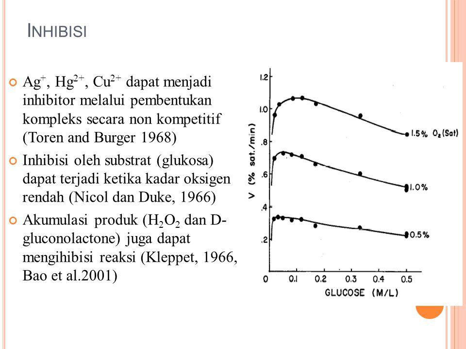I NHIBISI Ag +, Hg 2+, Cu 2+ dapat menjadi inhibitor melalui pembentukan kompleks secara non kompetitif (Toren and Burger 1968) Inhibisi oleh substrat