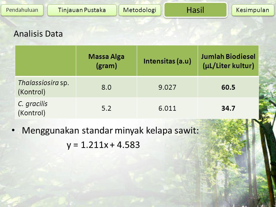 17 Analisis Data Hasil Pendahuluan Metodologi Kesimpulan Tinjauan Pustaka Massa Alga (gram) Intensitas (a.u) Jumlah Biodiesel (µL/Liter kultur) Thalas