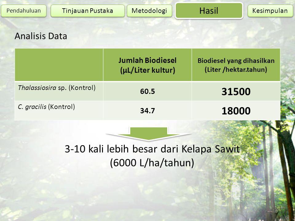 Analisis Data Jumlah Biodiesel (µL/Liter kultur) Biodiesel yang dihasilkan (Liter /hektar.tahun) Thalassiosira sp. (Kontrol) 60.5 31500 C. gracilis (K