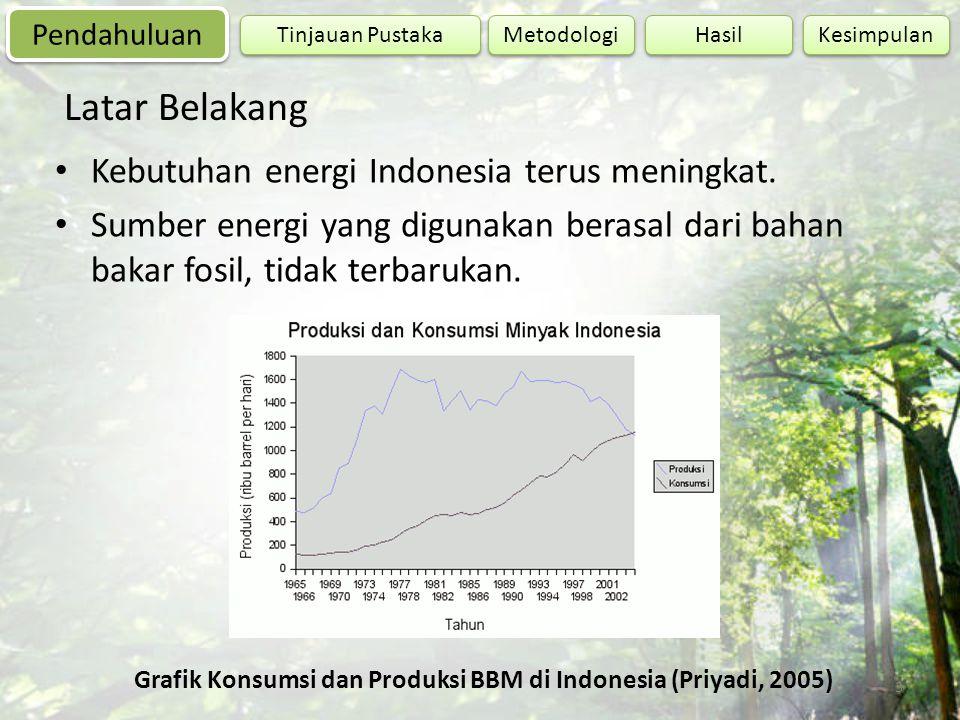 3 Kebutuhan energi Indonesia terus meningkat. Sumber energi yang digunakan berasal dari bahan bakar fosil, tidak terbarukan. Grafik Konsumsi dan Produ