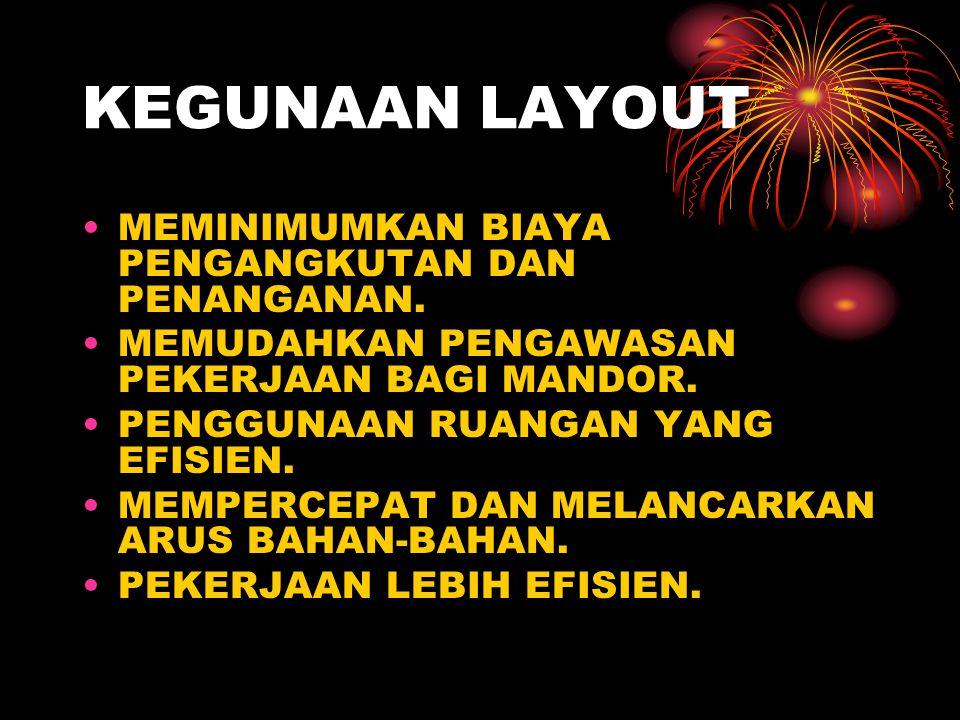 JENIS LAYOUT PROCESS LAYOUT ( FUNGTIONAL LAYOUT). PRODUCT LAYOUT ( LAYOUT GARIS)