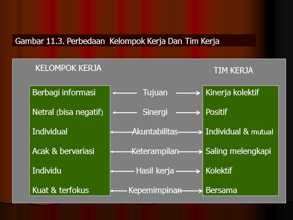 Berbagi informasi Netral ( bisa negatif ) Individual Acak & bervariasi Individu Kuat & terfokus Kinerja kolektif Positif Individual & mutual Saling me
