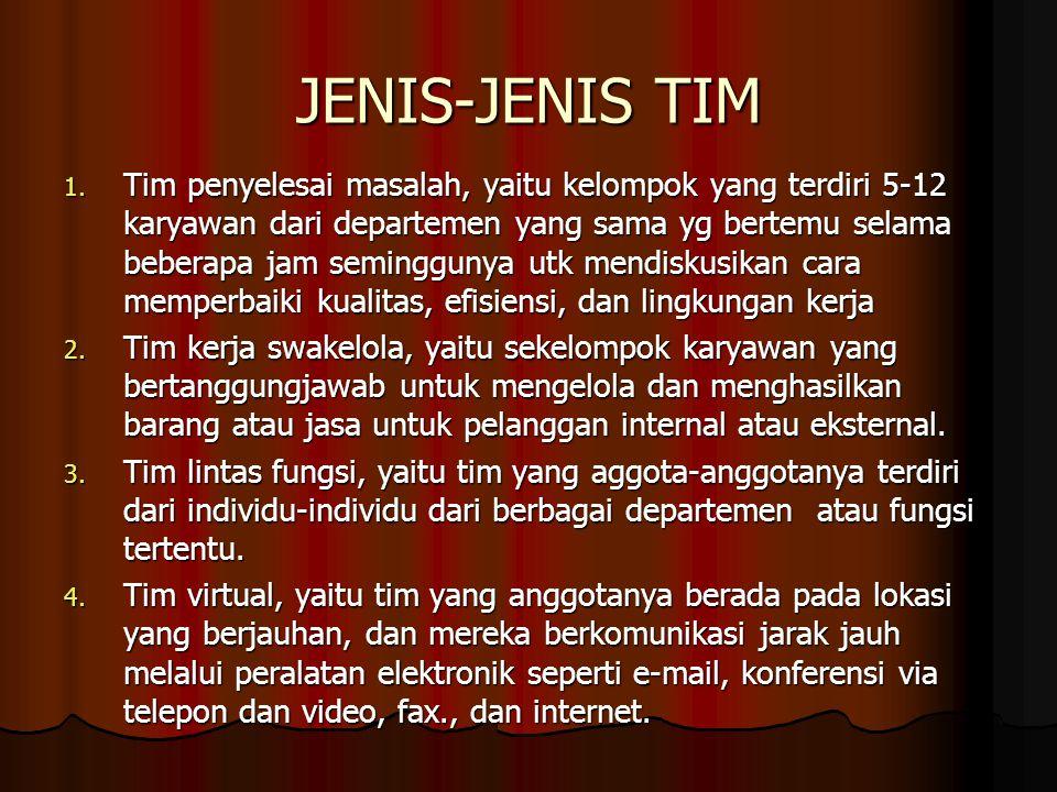 JENIS-JENIS TIM 1. Tim penyelesai masalah, yaitu kelompok yang terdiri 5-12 karyawan dari departemen yang sama yg bertemu selama beberapa jam seminggu