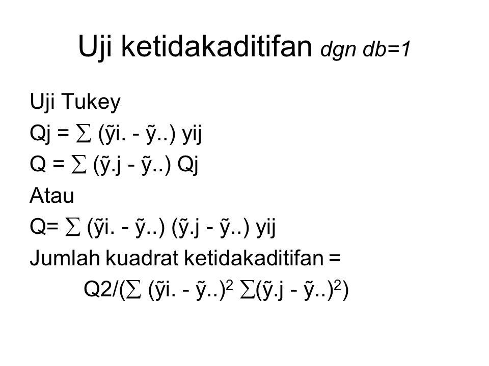 Uji ketidakaditifan dgn db=1 Uji Tukey Qj =  (ỹi. - ỹ..) yij Q =  (ỹ.j - ỹ..) Qj Atau Q=  (ỹi. - ỹ..) (ỹ.j - ỹ..) yij Jumlah kuadrat ketidakaditifa