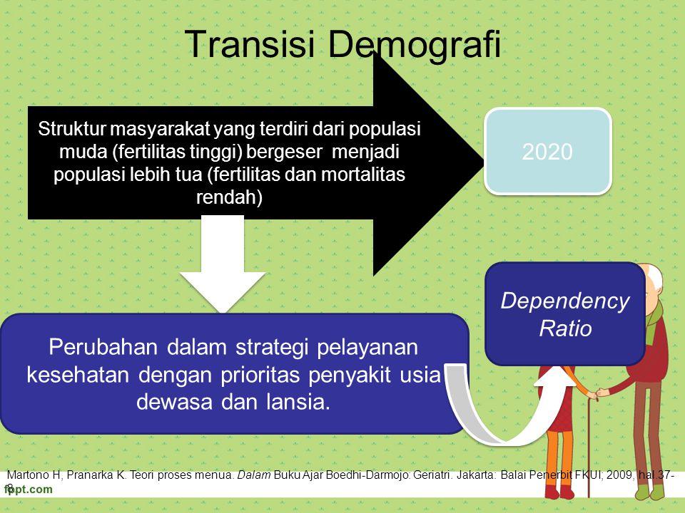 Transisi Demografi Struktur masyarakat yang terdiri dari populasi muda (fertilitas tinggi) bergeser menjadi populasi lebih tua (fertilitas dan mortali