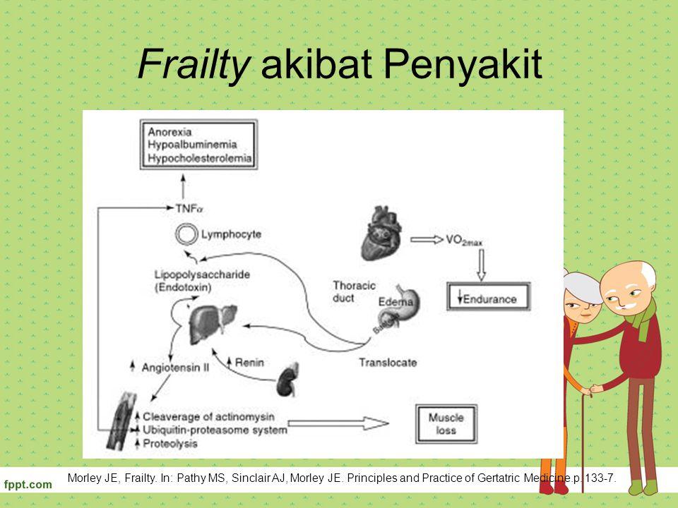 Frailty akibat Penyakit Morley JE, Frailty. In: Pathy MS, Sinclair AJ, Morley JE. Principles and Practice of Gertatric Medicine.p. 133-7.