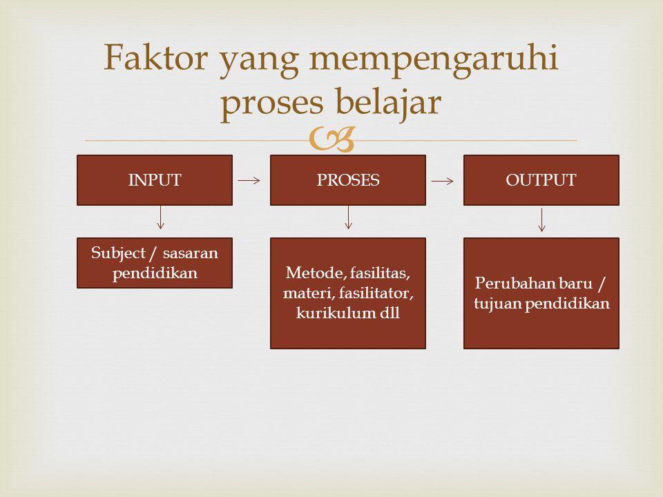  INPUTPROSESOUTPUT Subject / sasaran pendidikan Metode, fasilitas, materi, fasilitator, kurikulum dll Perubahan baru / tujuan pendidikan