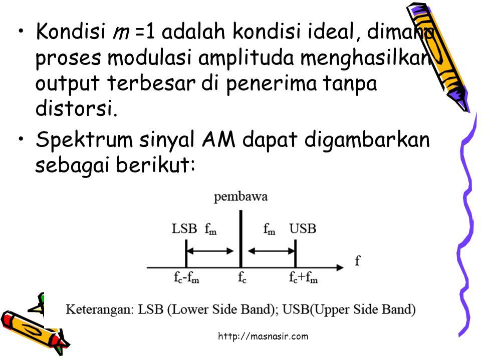 http://masnasir.com Kondisi m =1 adalah kondisi ideal, dimana proses modulasi amplituda menghasilkan output terbesar di penerima tanpa distorsi.