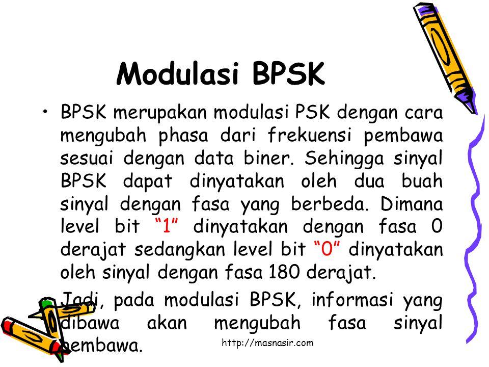 http://masnasir.com Modulasi BPSK BPSK merupakan modulasi PSK dengan cara mengubah phasa dari frekuensi pembawa sesuai dengan data biner.